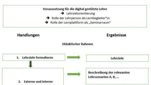 Das Bild zeigt ein Flussdiagramm zur erstellung des Onlinekurses