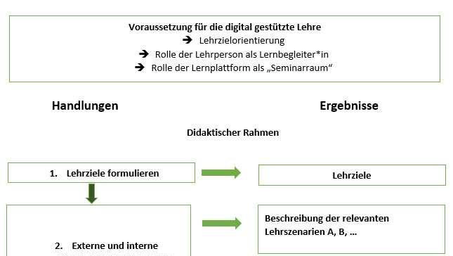 Online-Kurs zum wissenschaftlichen Arbeiten: Erstellung des Kurses