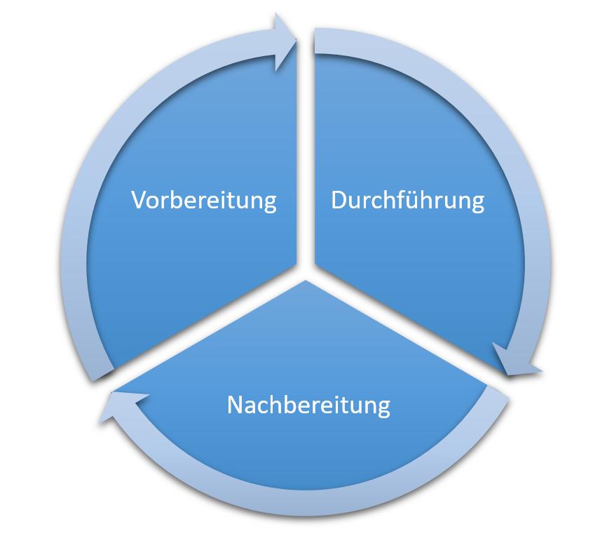 Life cycle des e-Assessments Konzeptes der Hochschule Geisenheim