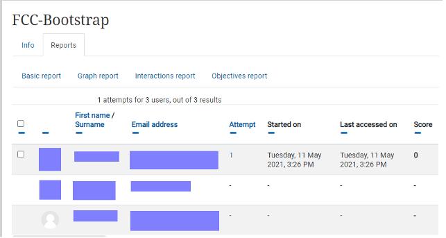 In Moodle werden Nutzerinnen- und Nutzerdaten wie Anzahl an Versuchen, der letzte Zugriff und die erreichte Punktzahl angezeigt
