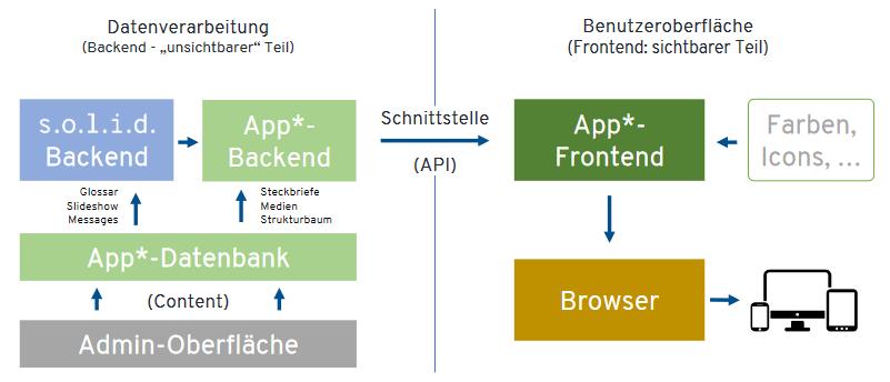 Die technische Darstellung solid backend und Verbindung zum Frontend der App.